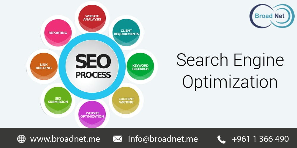 BroadNet Technologies Guarantees to Optimize your website's ranking in SERPs via its SEO services